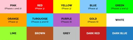 Coloured book band grades
